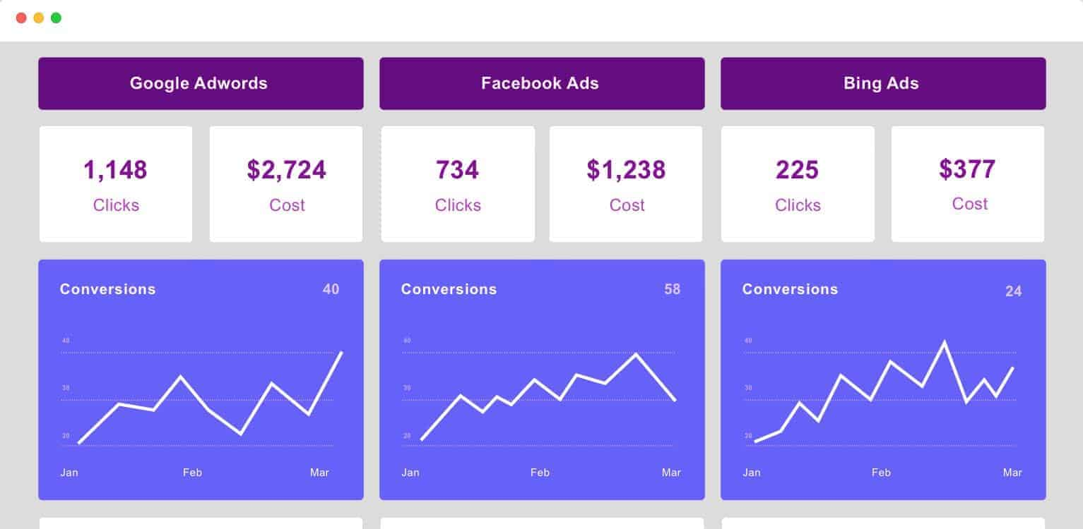PPC-Gold-Coast-PPC-Management-PPC-Channels-dashboard